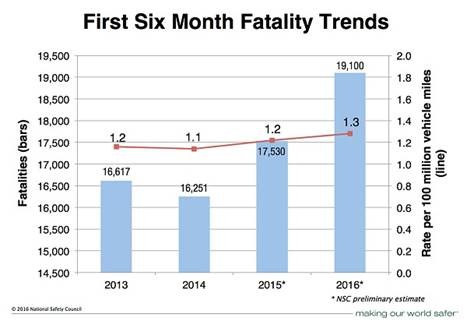 death-from-car-accident-trends-2016